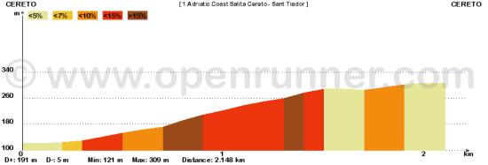 1 Adriatic Coast 2013 Salita Cereto - Sant Tiador