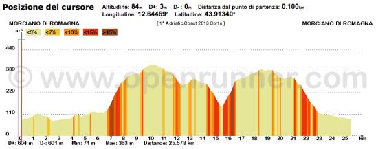 gs valconca ottica biondi adriatic coast 2013 percorso corto altimetria