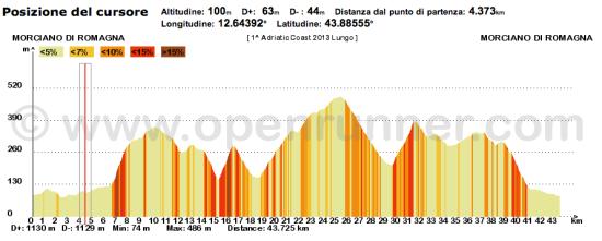 gs valconca ottica biondi adriatic coast 2013 percorso lungo altimetria