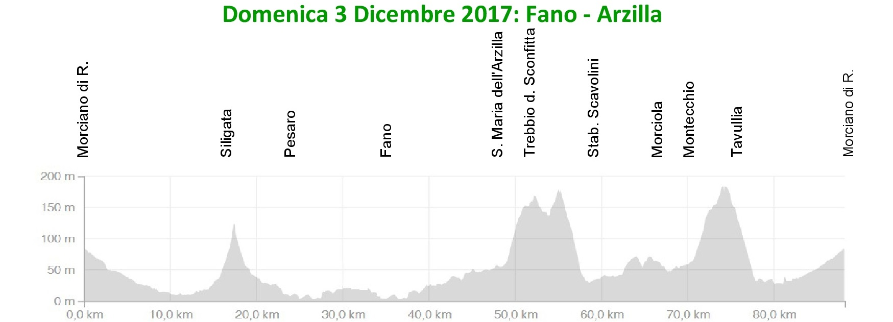 Domenica 3 dic 2017 : Fano-Arzilla