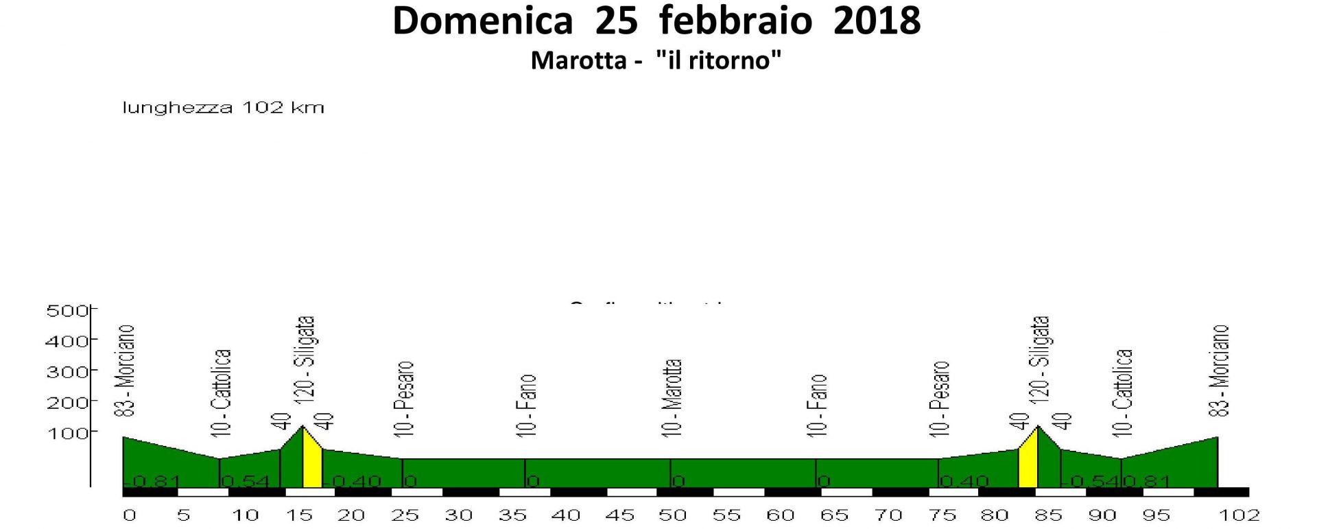 Domenica 25-feb-2018 Marotta