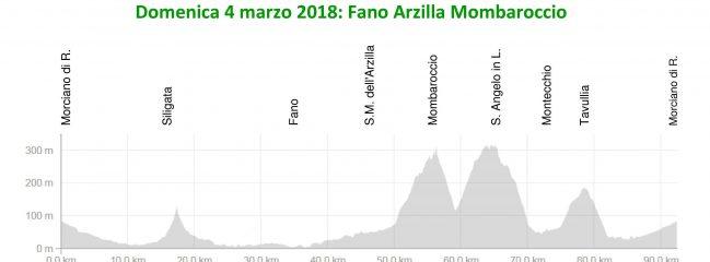 Domenica 04-feb-2018 Fano – Mombaroccio