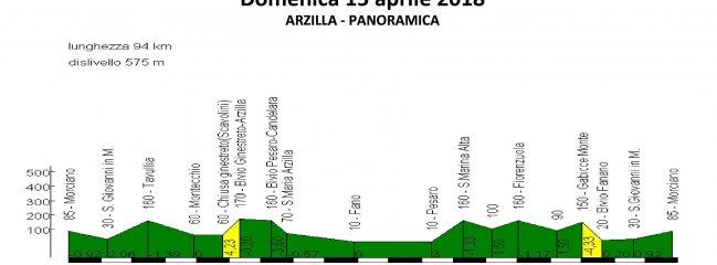 Domenica 15-apr-2018 Arzilla – Panoramica