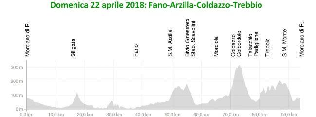 Domenica 22-apr-2018 – Fano Arzilla Coldazzo