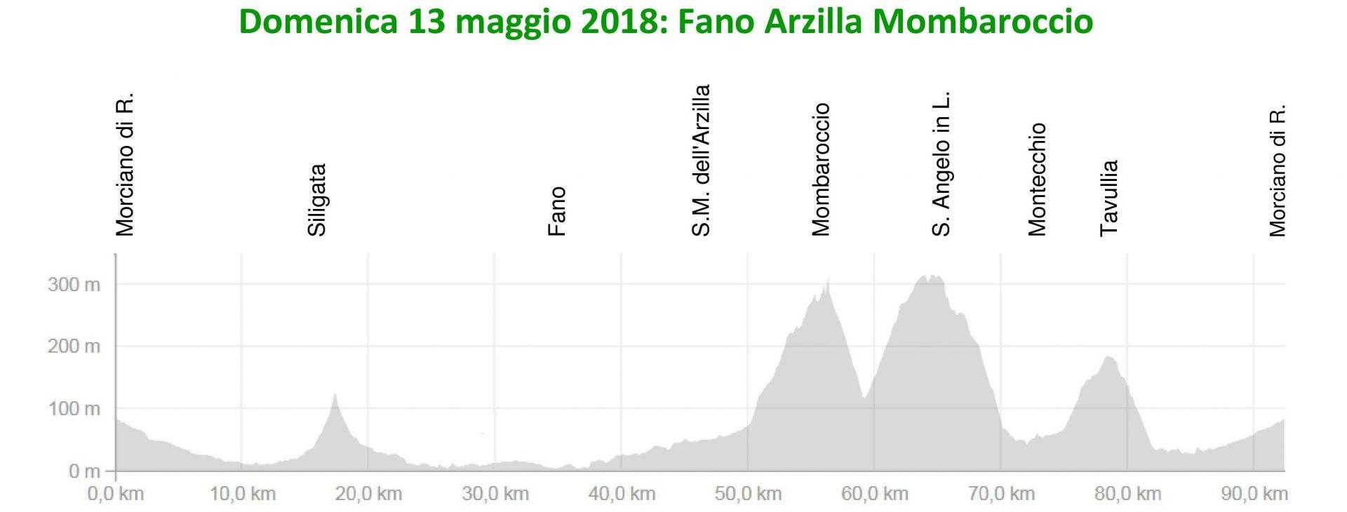 Domenica 13-mag-2018 Fano-Arzilla-Monbaroccio