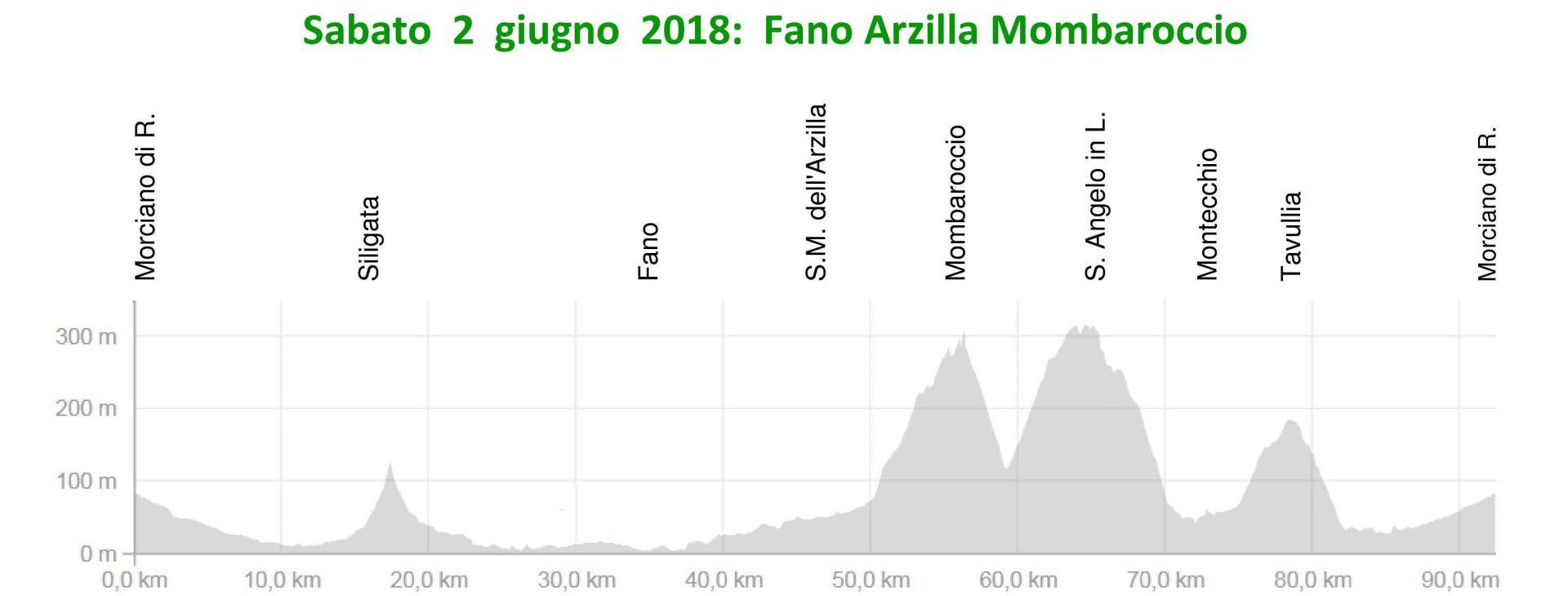 Sabato 2-giu-2018 Fano-Arzilla-Monbaroccio