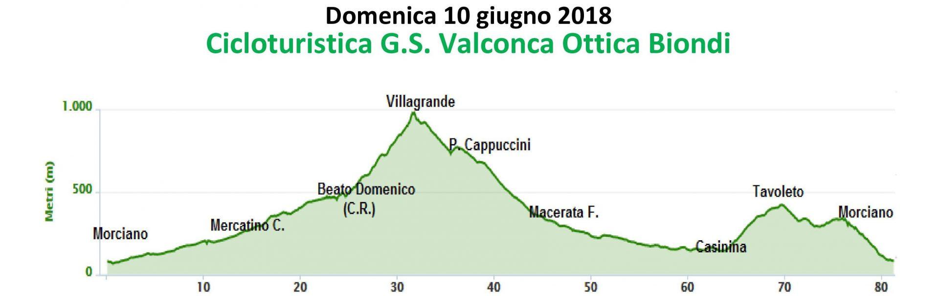Domenica 10-giu-2018 Cicloturistica GS Valconca