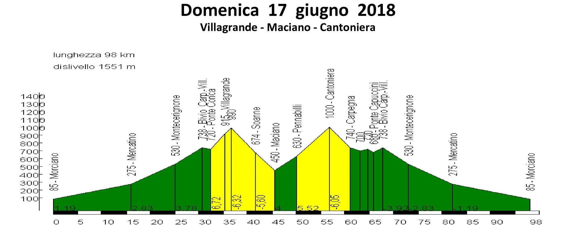 Domenica 17-giu-2018 Villagrande Maciano