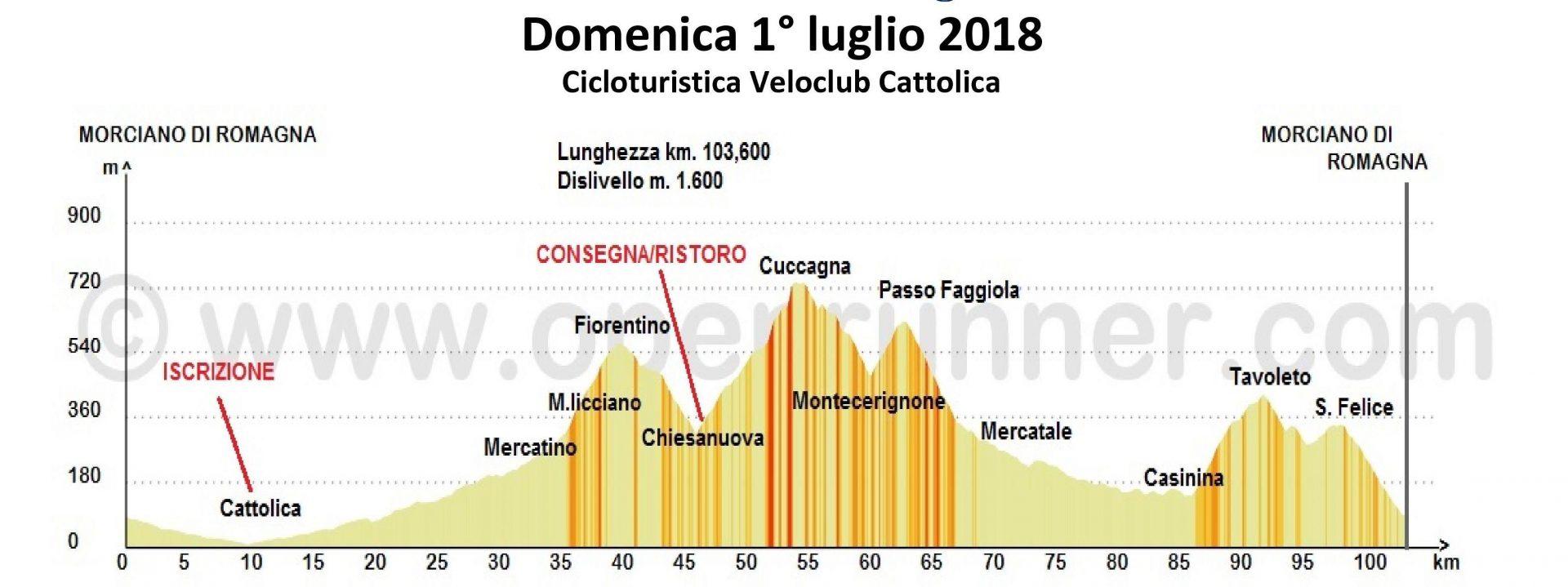 Domenica 01-lug-2018 Turistica Veloclub Cattolica