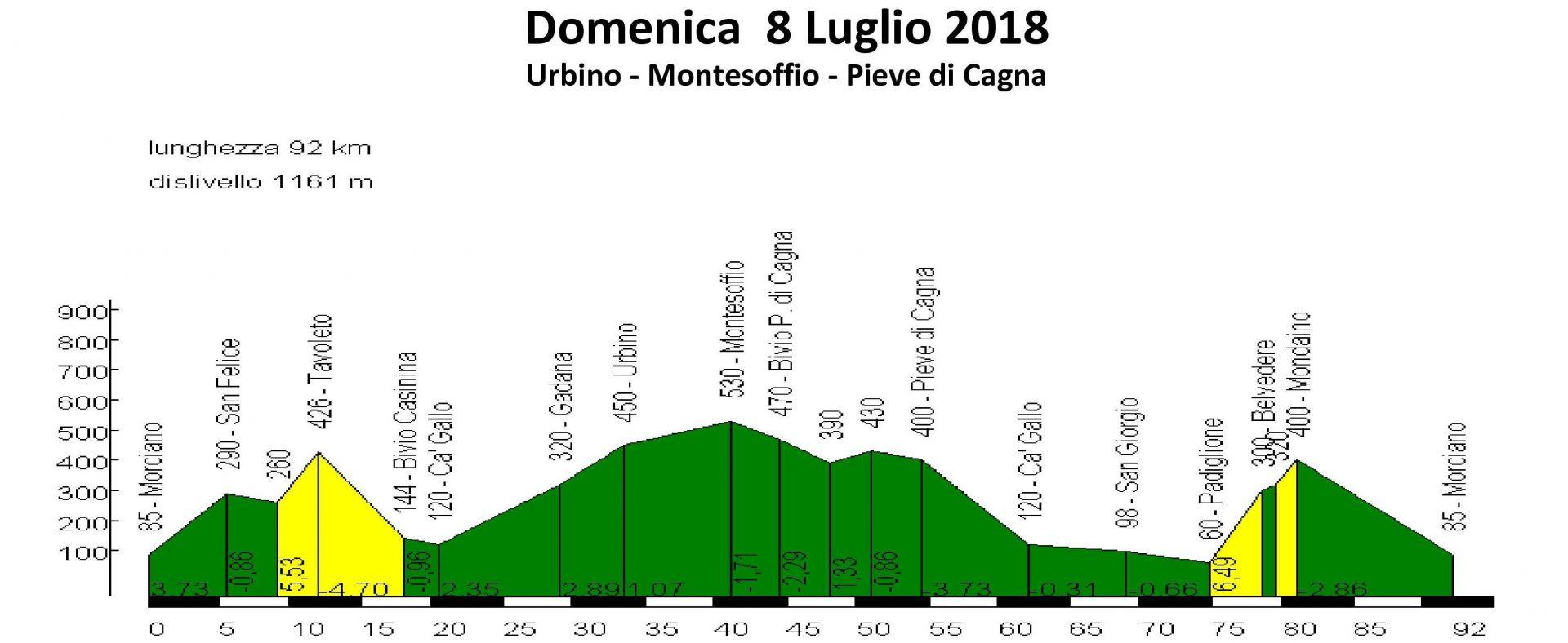 Domenica 08-lug-2018 Montesoffio