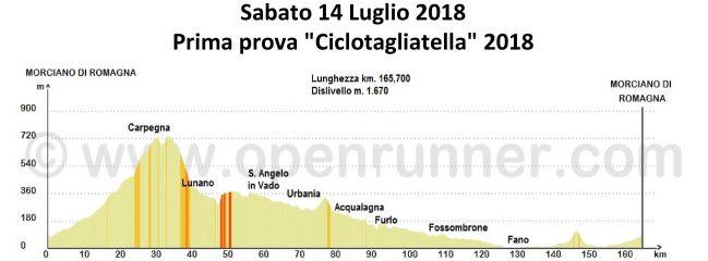 Sabato 14-lug-2018 Ciclotagliatella
