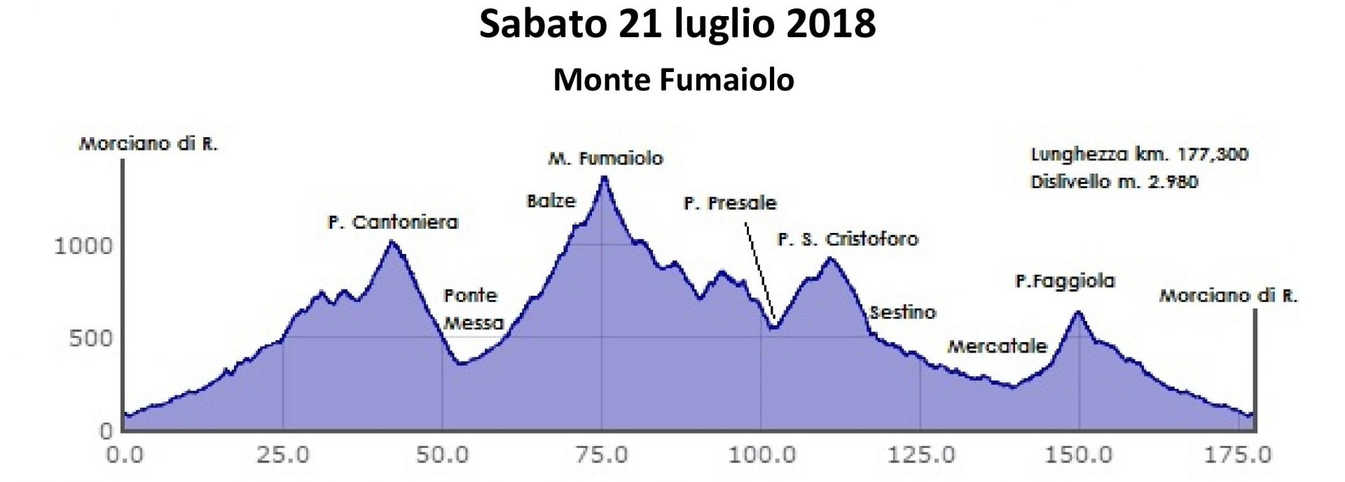 Sabato 21-lug-2018 – 5a prova Prestigino – Fumaiolo