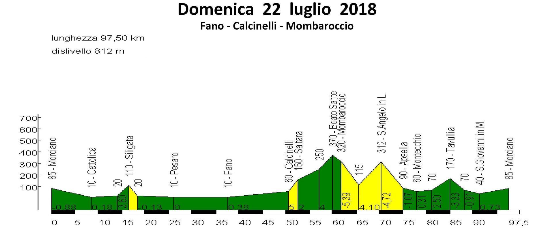 Domenica 22-lug-2018 – Fano Calcinelli Monbaroccio
