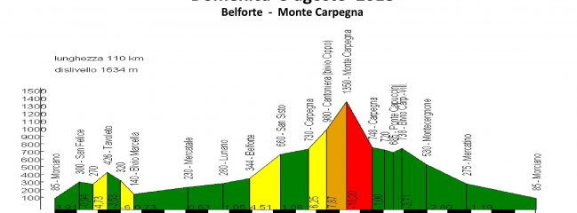 Domenica 05-ago-2018 Belforte – Cippo