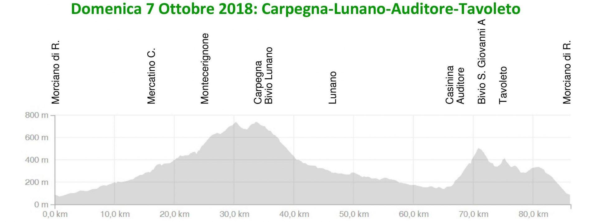 Domenica 07-ott-2018 Carpegna – Lunano