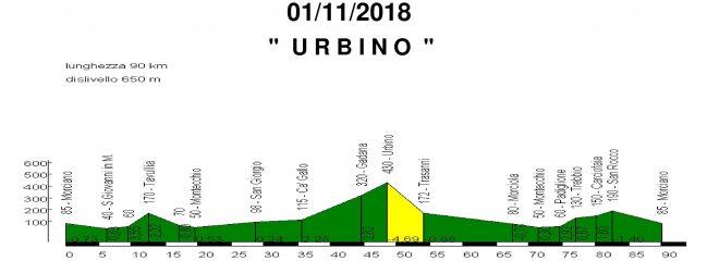 Giovedi 01-nov-2018 Urbino