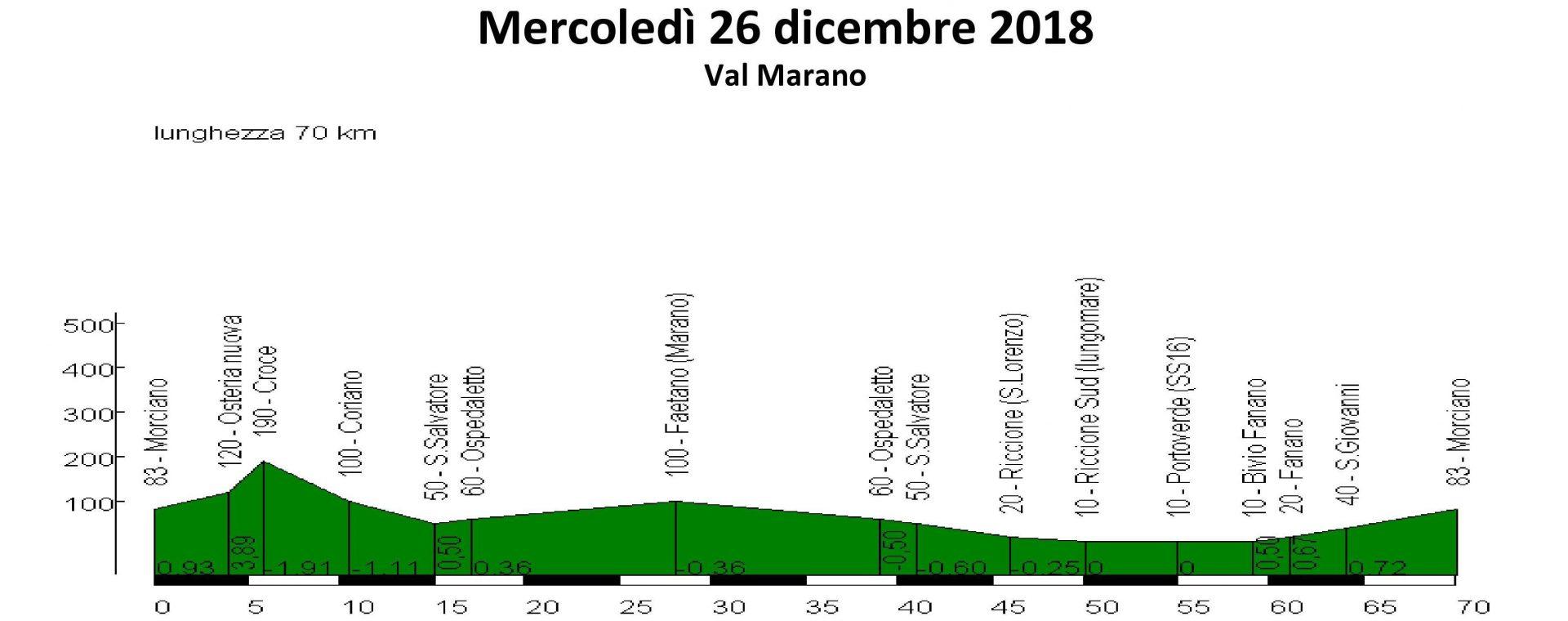 Mercoledi 26-dic-2018 Marano