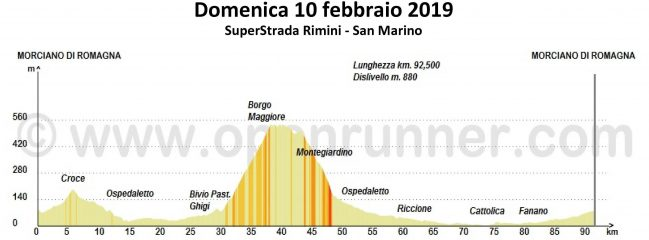Domenica 10-feb-2019 Superstrada RSM