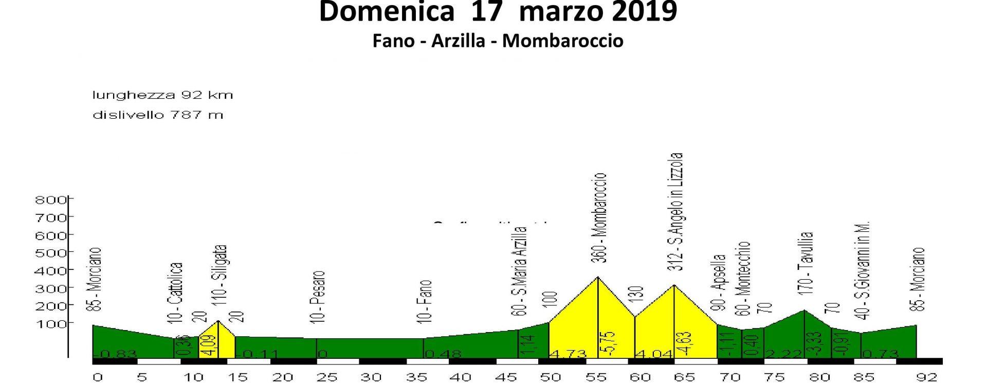 Domenica 17-mar-2019 Fano – Mombaroccio