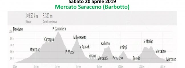 Sabato 20-apr-2019 Pestigino 2° Prova – Barbotto