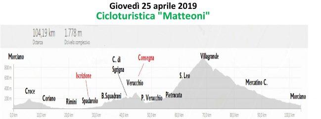 Giovedi 25-apr-2019 Cicloturistica Matteoni