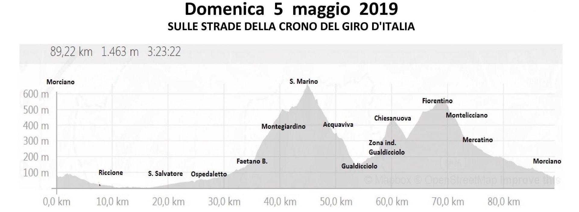 Domenica 05-mag-2019 Riccione San Marino