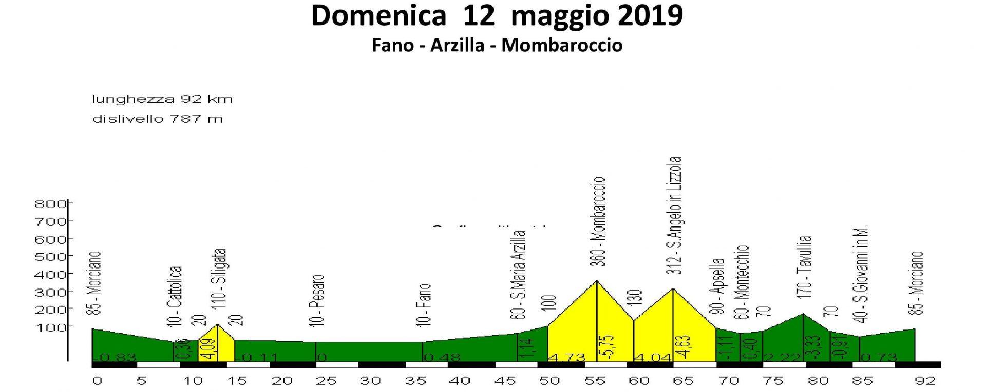 Domenica 12-mag-2019 Fano Arzilla Mombaroccio
