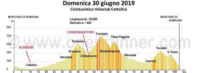 Domenica 30-giu-2019 Cicloturistica Veloclub Cattolica