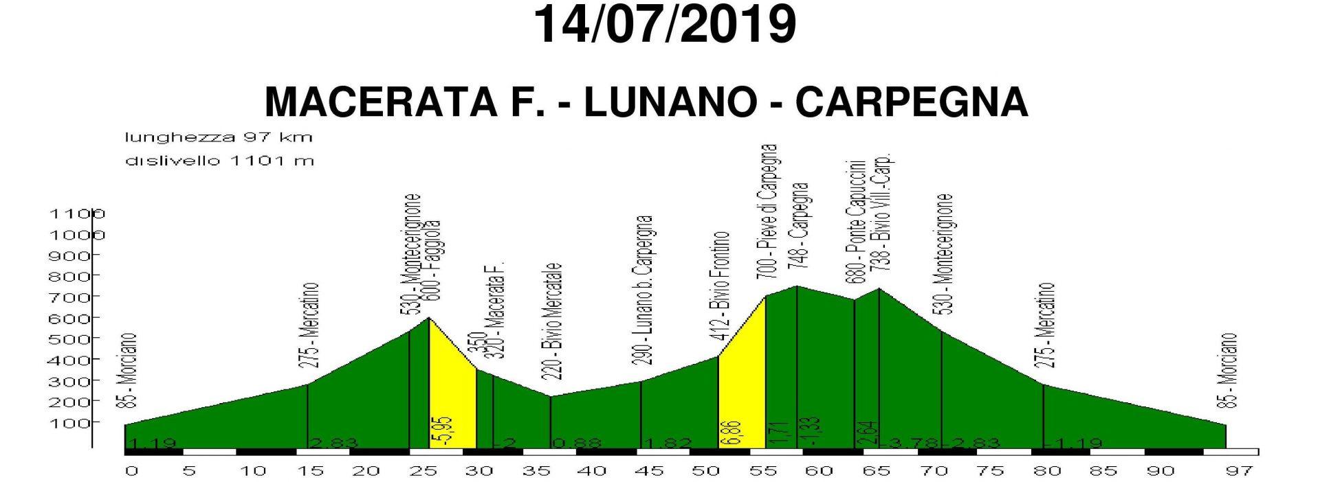 Domenica 14-lug-2019 Macerata Feltria – Lunano