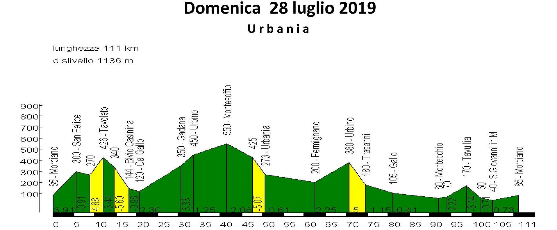 Domenica 28-lug-2019 Urbania