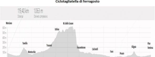 Mercoledi 07-ago-2019 Ciclotagliatella 2° prova – Cesane