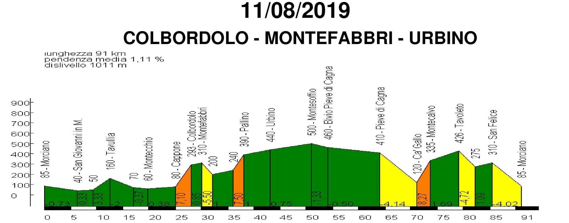 Domenica 11-ago-2019 – Colbordolo Montefabbri Urbino