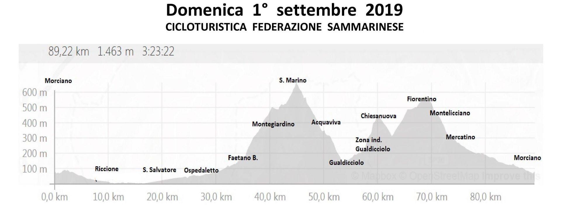 Domenica 01-set-2019 Cicloturistisca Fed. RSM