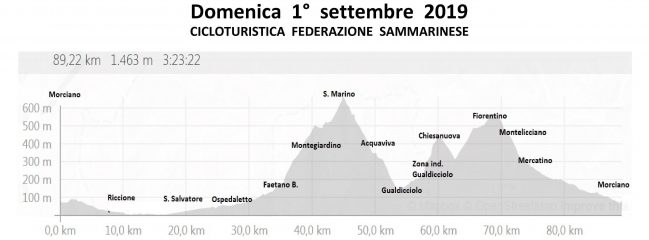Domenica 01-set-2019 Cicloturistisca Fed. RSM