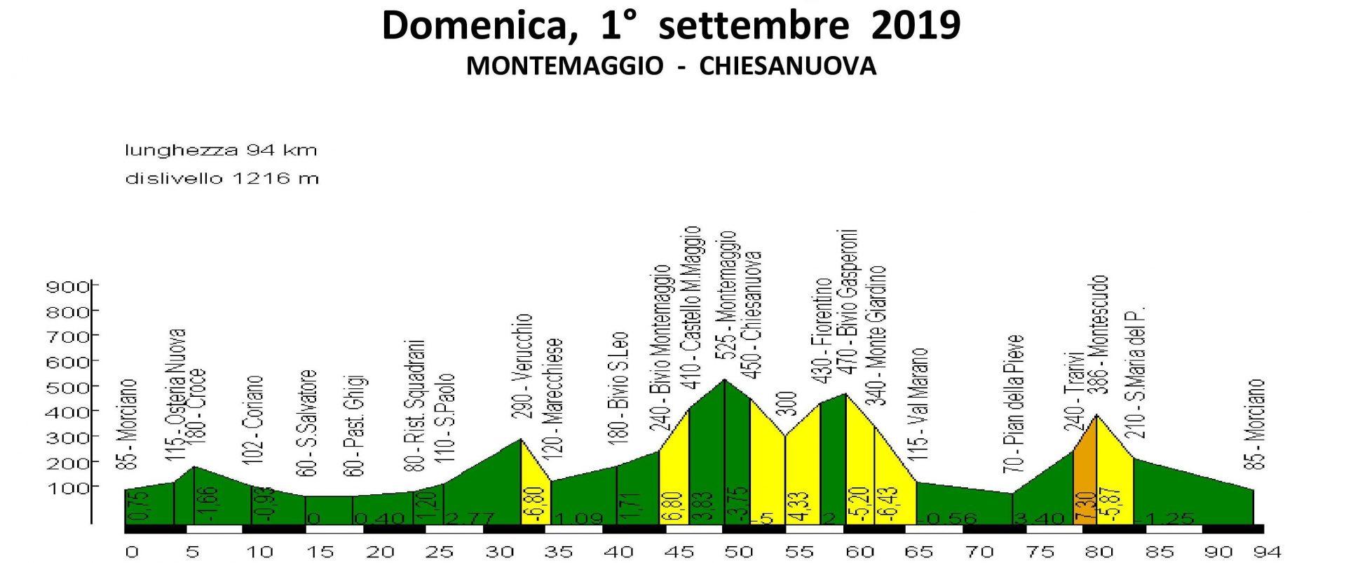 Domenica 01-set-2019 Montemaggio