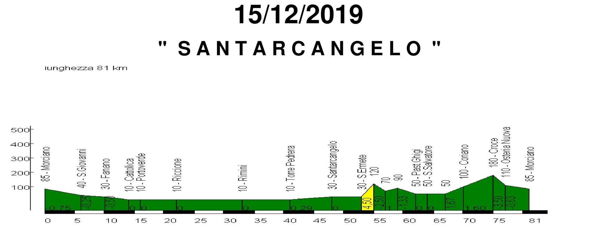 Domenica 15-dic-2019 Santarcangelo