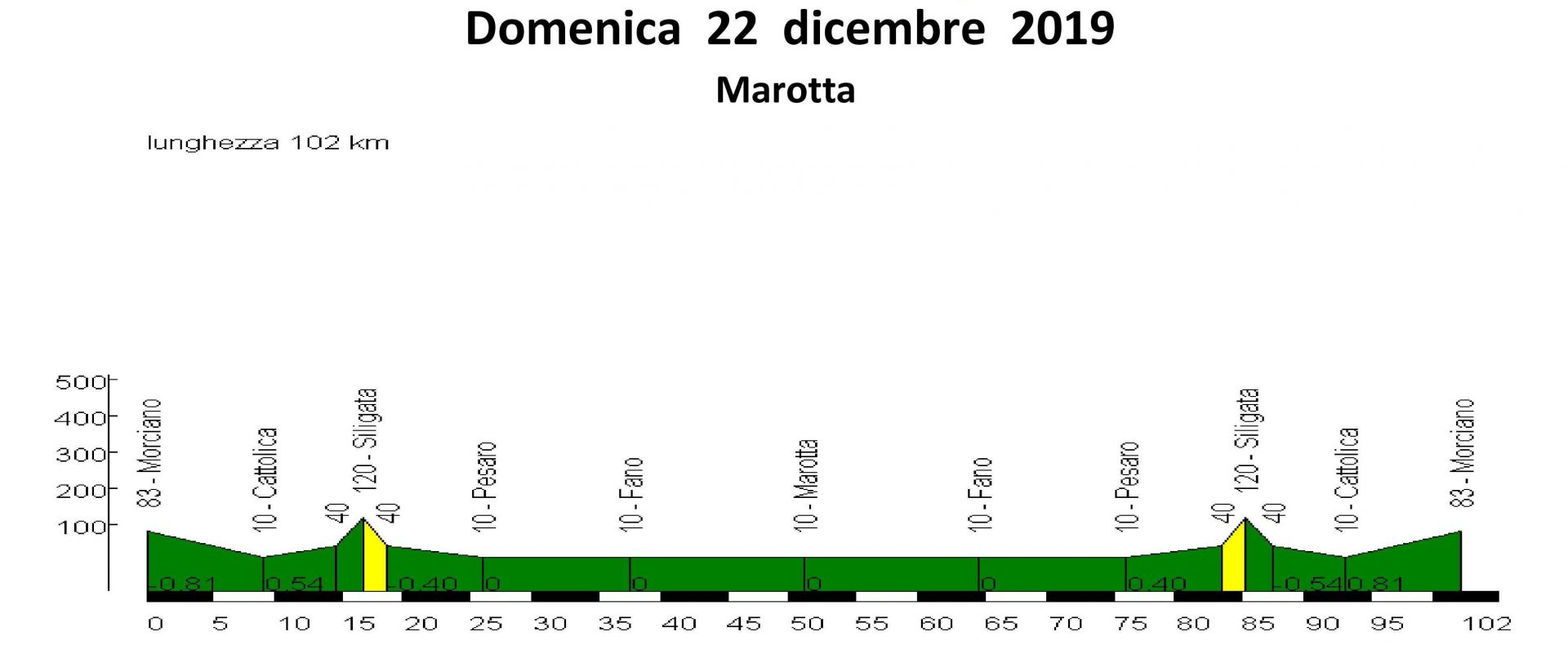Domenica 22-dic-2019 Marotta