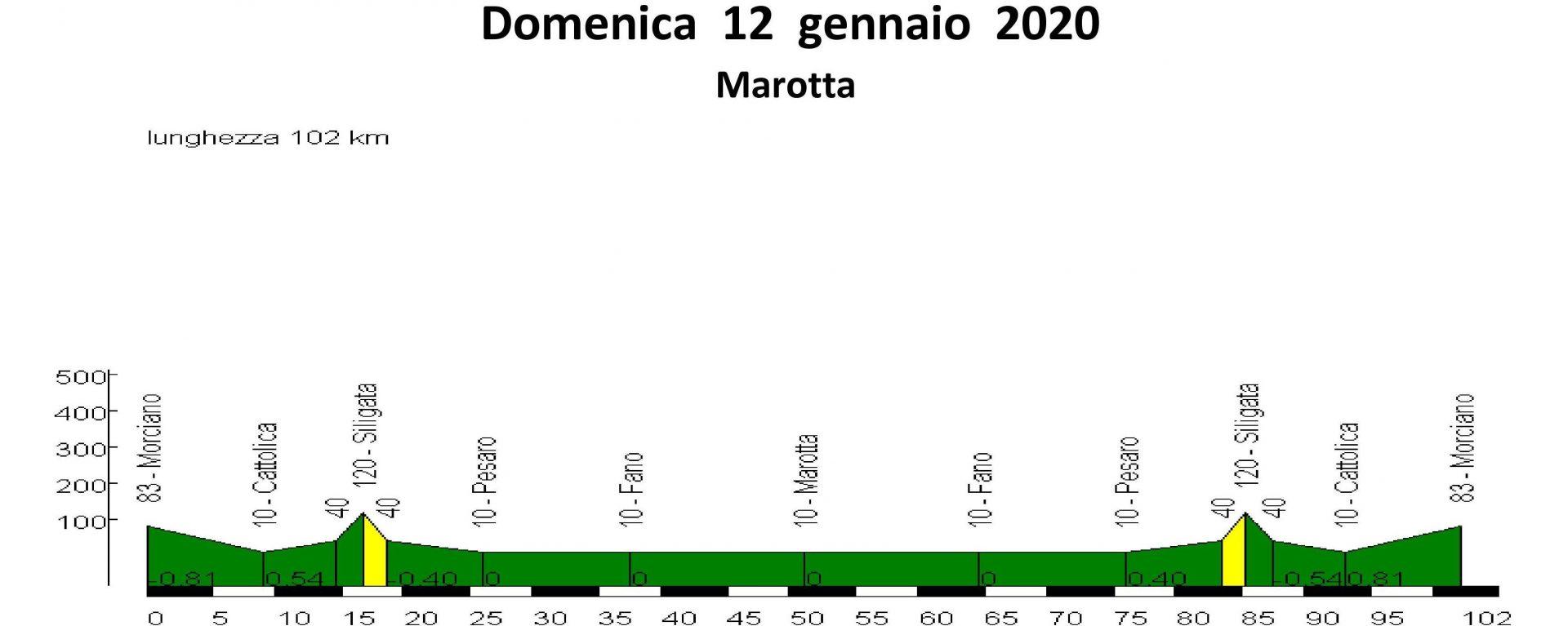 Domenica 12-gen-2020 Marotta