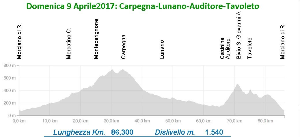 Domenica 9 aprile: Carpegna, Lunano, Auditore, Tavoleto