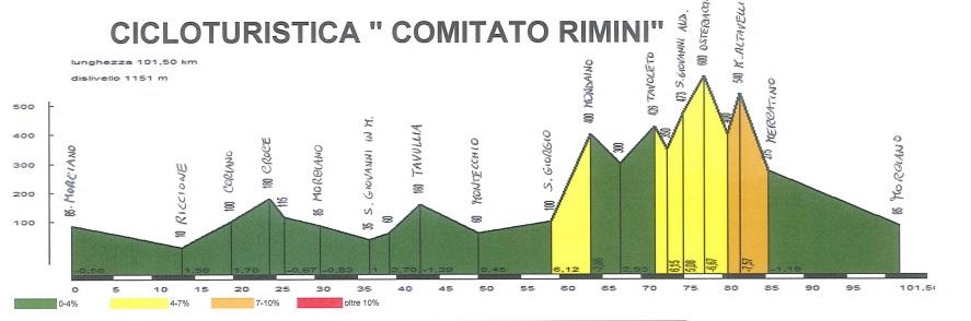 """Domenica 3 settembre: cicloturistica """"Comitato Rimini"""""""