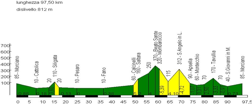Domenica 5 marzo, Fano-Calcinelli-Mombaroccio