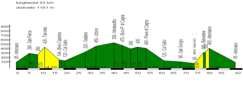 Sabato 25 aprile, Urbino – Montesoffio – Pieve di Cagna