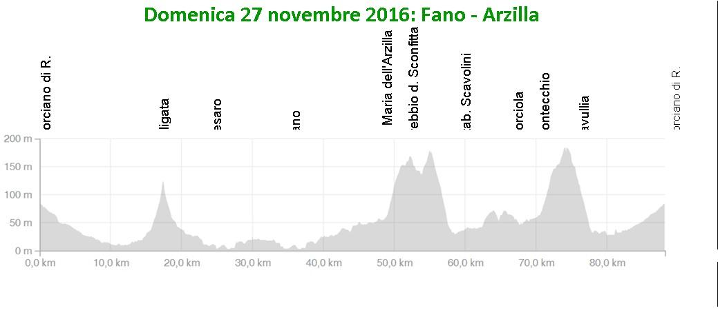 Domenica 27 novembre…Fano – Arzilla