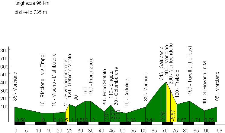 Dom. 19 aprile, Ciclo. AVIS Riccione + Pedalata in linea