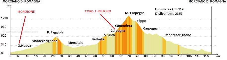 Domenica 6 luglio, Belforte – Cippo (Ciclo Carpegna)