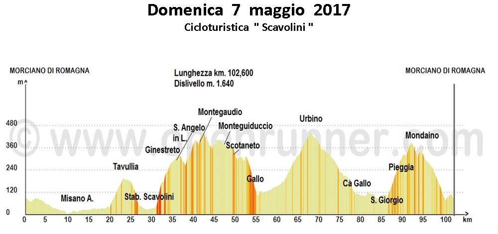 """Domenica 7 maggio: Cicloturistica """"Scavolini"""""""