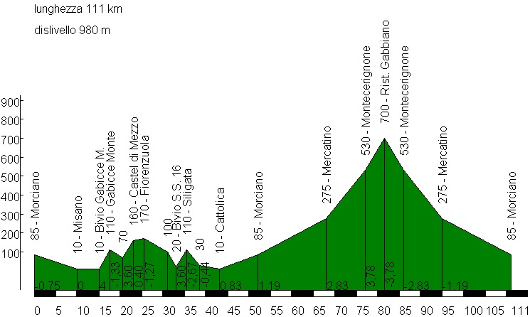 Domenica 27 aprile, Ciclo.OLIVIERO + pedalata in linea