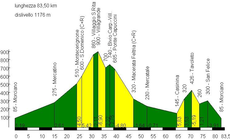 Domenica 8 giugno, Ciclo GS Valconca – Ottica Biondi