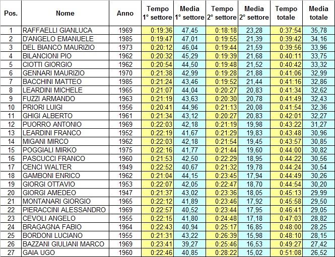 Classifica cronometro 2014