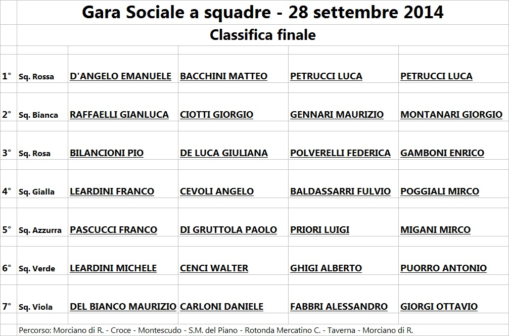Classifica squadre 2014